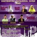 Konvensyen Mahasiswa Murni (KONSIM) 2013