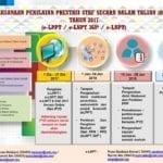 Pelaksanaan Penilaian Prestasi Staf secara dalam talian bagi tahun 2017 (e-LPPT / e-LNPT 360o / e-LNPT)